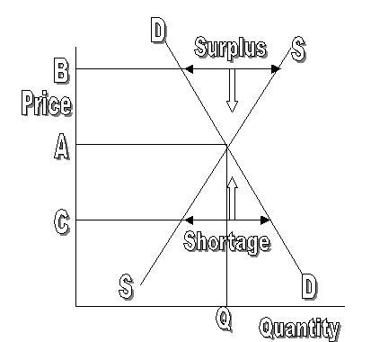 market mechanism economics